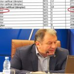 NU se mai satură și iarăși își cresc salariile ! O femeie de serviciu de la Consiliul Județean are salariu cât a unui profesor cu 10 ani vechime: 3.100 de lei/încadrare! Vezi lista cu salariile din subordinea lui Radu Moldovan!