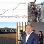 DIMEX se bagă pe canalizări și a prins contracte de 5 MILIOANE de euro în Budești, Parva și Telciu! Pe 2018 au contracte de peste 25 de MILIOANE de euro, încheiate cu CJ iar în perioada Radu Moldovan le-a crescut cifra de afaceri de 6 ori: no' asta înseamnă să fii cu cine trebuie!